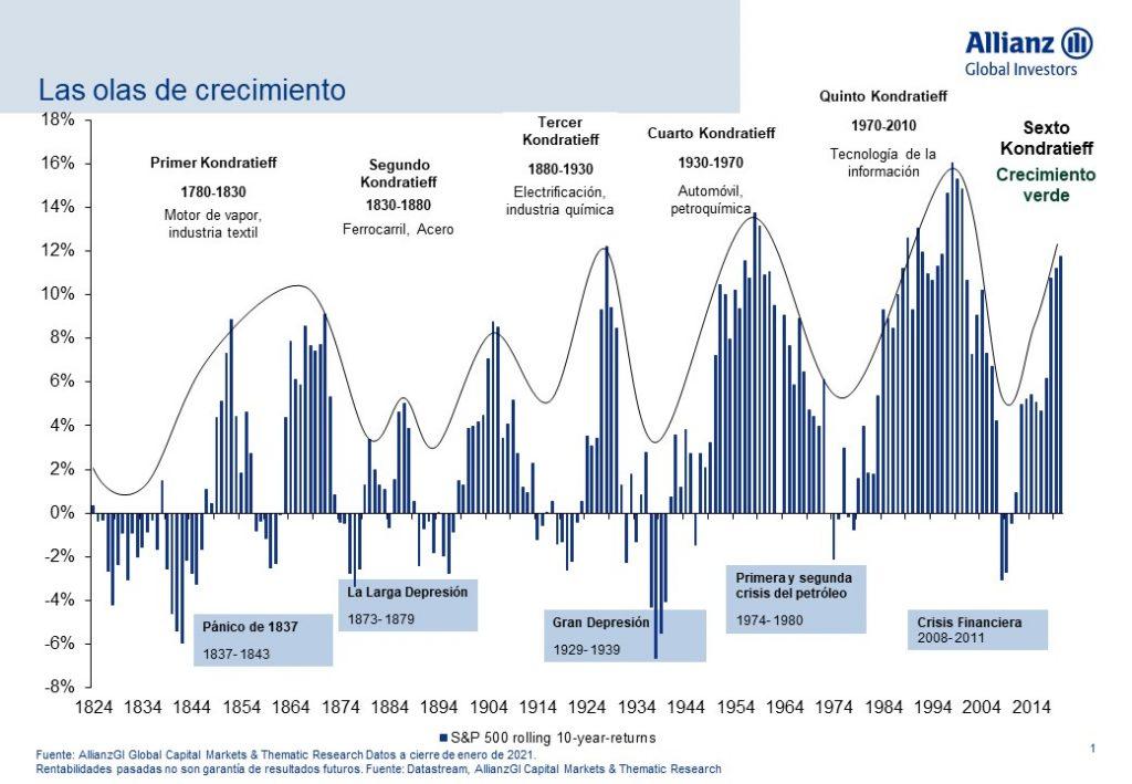Mercados: La sexta ola del crecimiento | Autor del artículo: Finanzas.com
