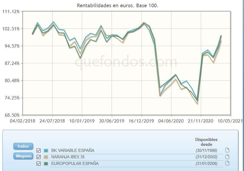 Fondos: La estrategia de invertir en el IBEX 35 a través de planes de pensiones | Autor del artículo: Cristina Casillas