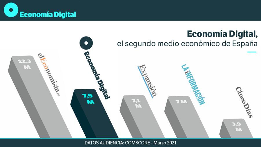 Contenido asociado: Economía Digital: el segundo mayor medio económico de España | Autor del artículo: Finanzas.com