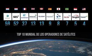 El mercado mundial de servicios satelitales ha superado ya el parón sufrido durante la pandemia y crece por encima de las estimaciones más optimistas
