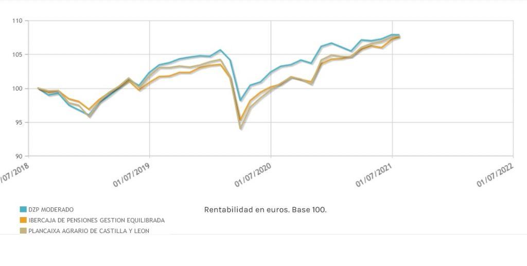 Fondos: Planes de pensiones conservadores de la zona euro para el corto plazo | Autor del artículo: Finanzas.com