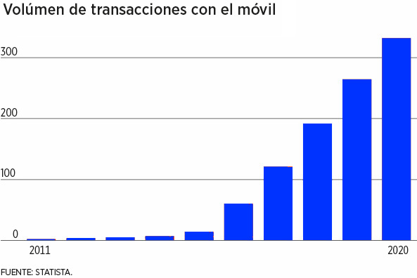 Mercados: El coronavirus dibuja el mapa mundial definitivo de bancos digitales   Autor del artículo: Cristina Casillas
